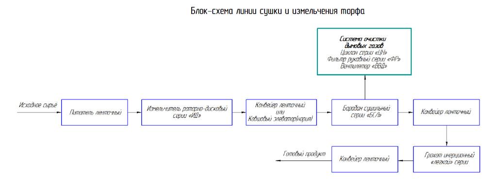 Особенность разработки проекта